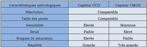 comparaison des caractéristiques capteur CCD et CMOS