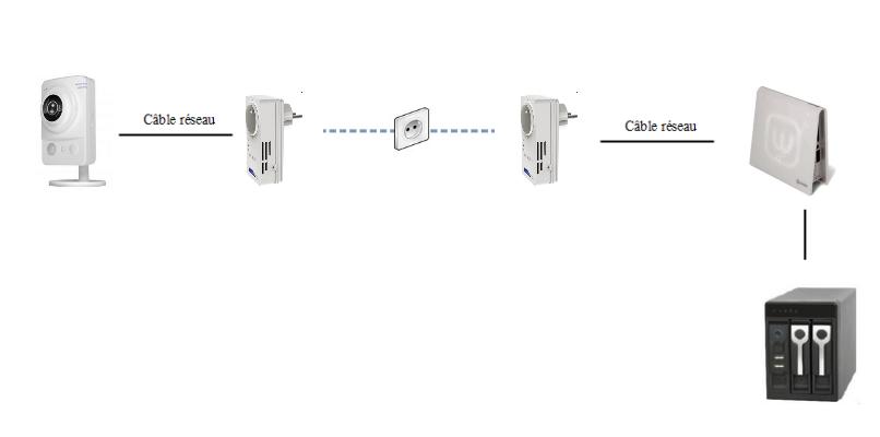 schéma d'une caméra relier à la box via le boitier CPL