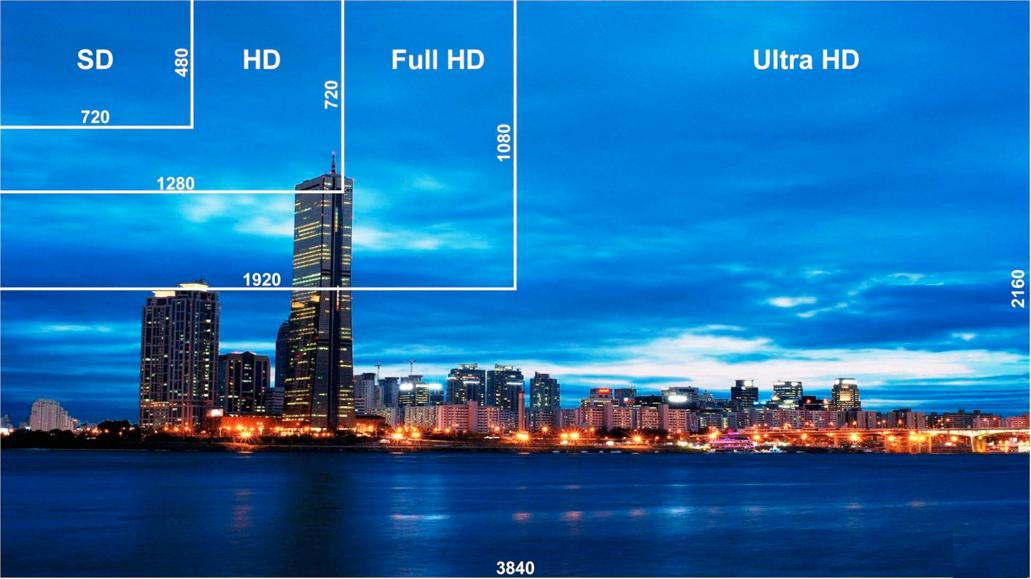 Comparatif résolution 720p 1080p et 4K