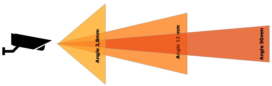 Objectif varifocal comparaison angle de vision