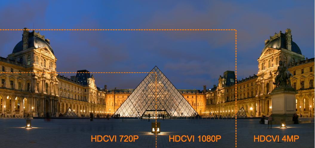 Comparaison résolution HDCVI 720p 1080p 4 megapixel