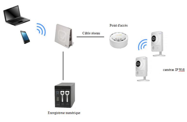schéma d'insatallation d'un point d'accès wifi