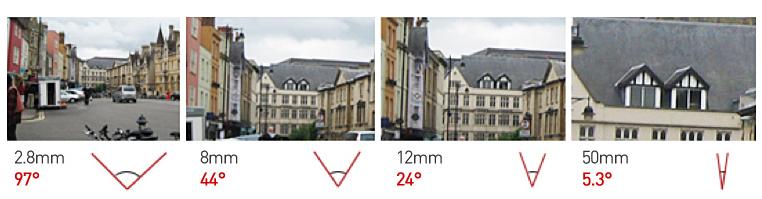 champs de vision d'une caméra selon la focale