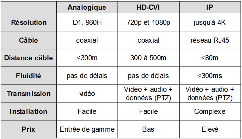 tableau comparatif des systèmes analogique, HD-CVI et IP