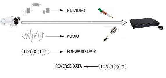 avantages du câblage avec le HDCVI