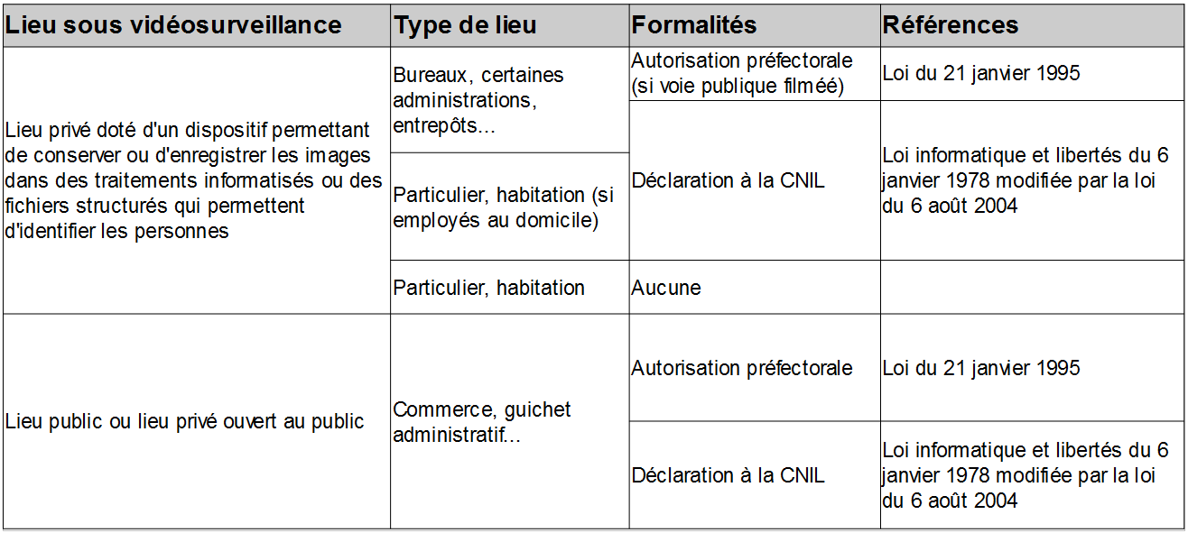 loi et types de lieux