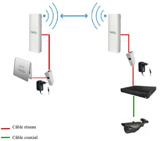schéma d'installation d'un pont wifi