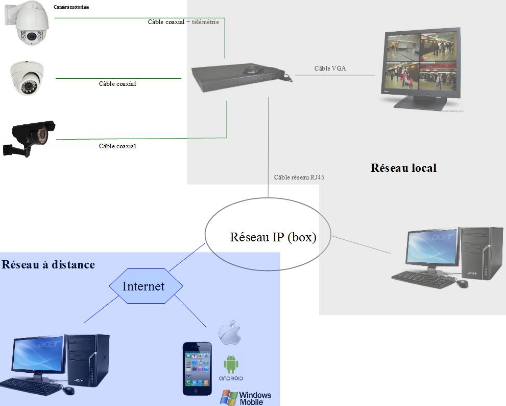 schéma d'un système analogique