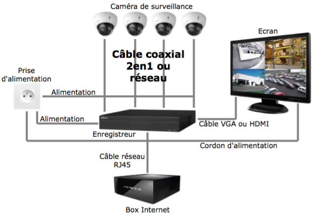 comment installer son kit de vid osurveillance vsb support. Black Bedroom Furniture Sets. Home Design Ideas